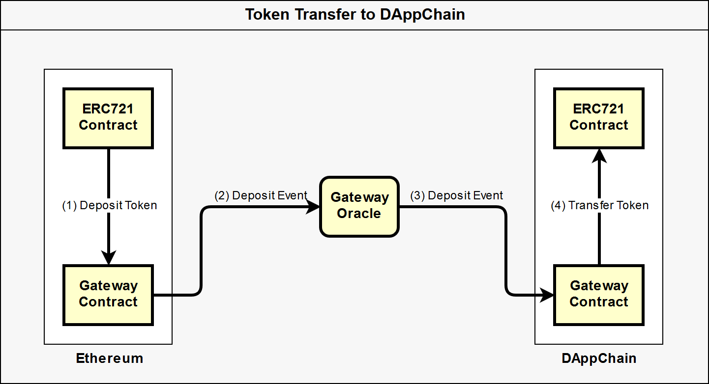 Diagram of ERC721 Transfer to DAppChain
