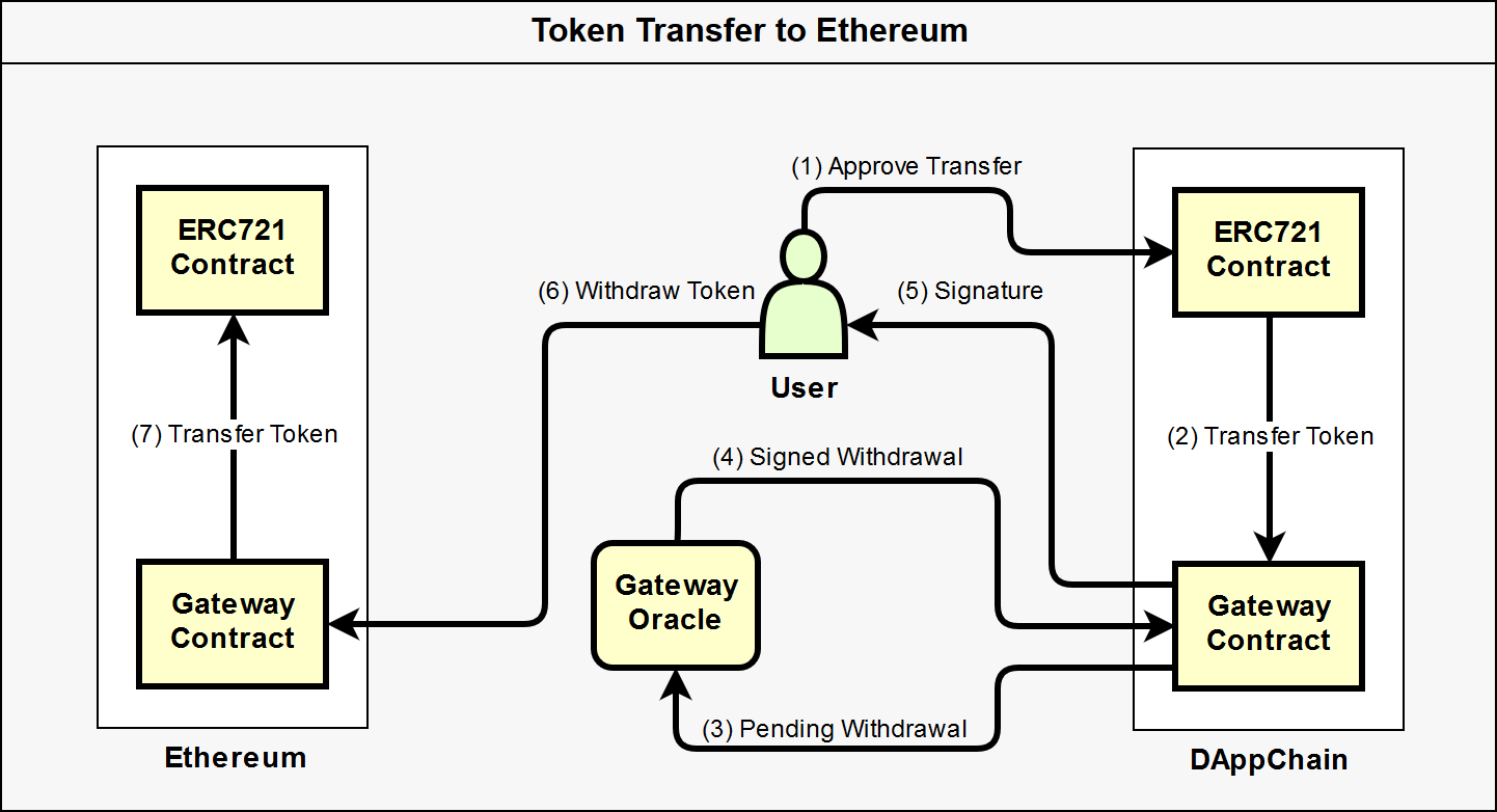 Diagram of ERC721 Transfer to Ethereum